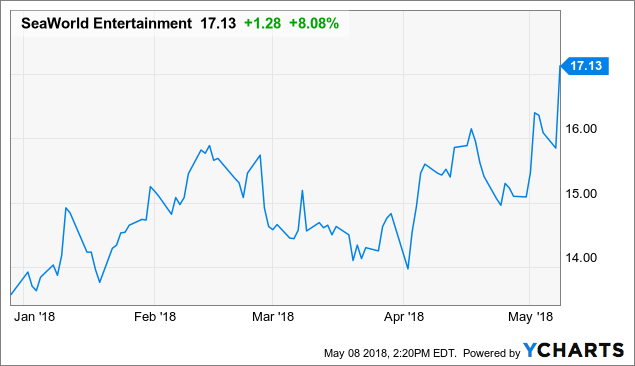 Seaworld Entertainment Inc Co (SEAS): Stock Valuation Review
