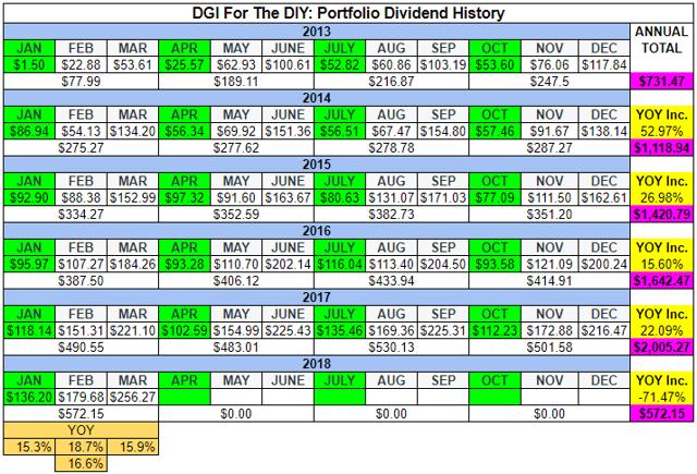 DGI For The DIY_Dividend Progress_Q1 2018