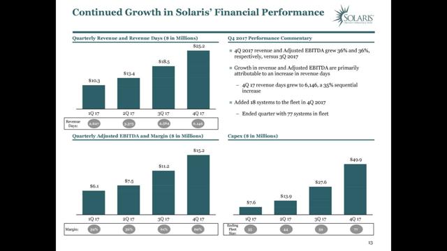SOI financials