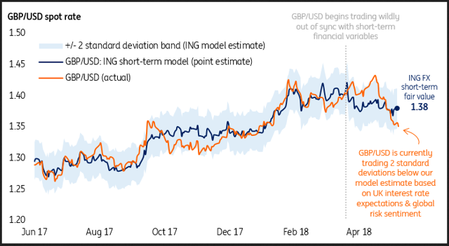 Dissecting The Rise And Fall Gbp S Decline Looks Overcooked Relative To Adjustment In Uk Rates
