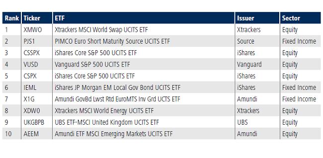 Top Vanguard Etfs 2020.Tradeweb European Exchange Traded Funds Update April 2018