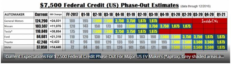 Source Insideevs Article On Tax Credit Expiration Many Out There Believe Tesla