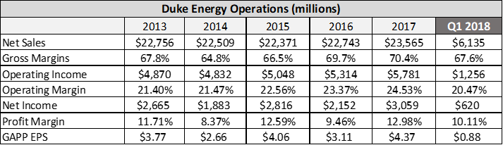 3 Reasons You Shouldnt Buy Duke Energy Duke Energy Corporation