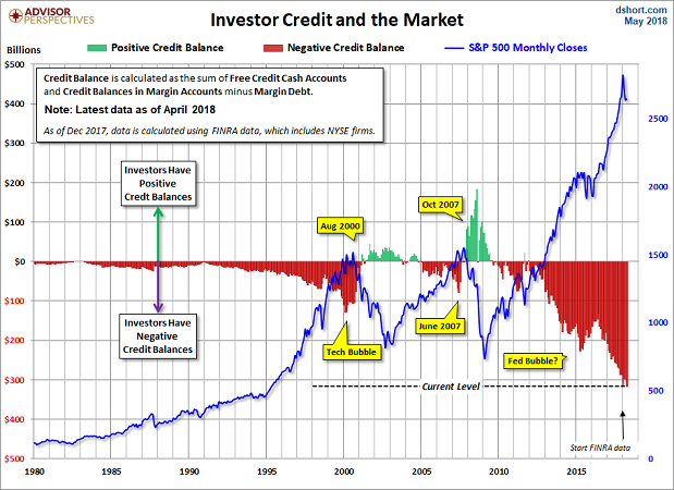 margin-debt-excess