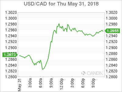 Usdcad Canadian Dollar Graph May 31 2018