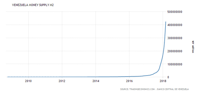 Venezuela Money Supply Since October 2008