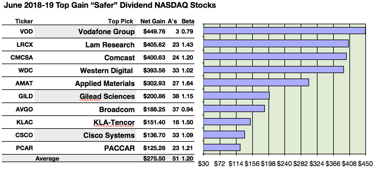 45 Safer Dividend Nasdaq Equities For June Seeking Alpha
