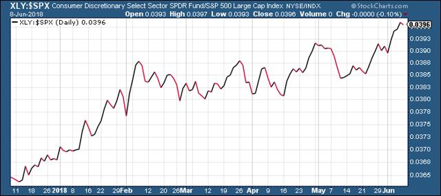Consumer Discretionary Select Sector ETF vs. S&P 500