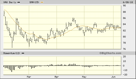 PHLX Gold Silver Index