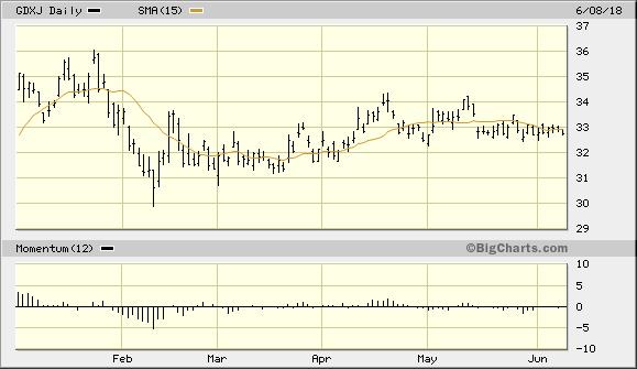 VanEck Vectors Junior Gold Miners ETF