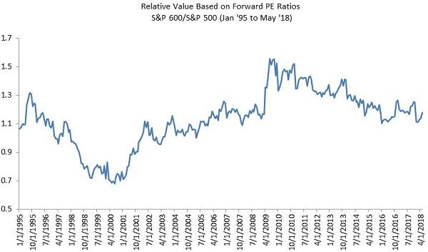 Small-cap valuation has become more attractive