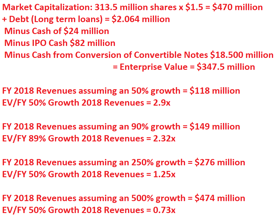 M17 entertainment limited ipo