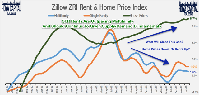 rent growth SFR
