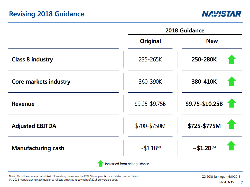 I Am Buying Navistar International Corporation Nysenav 13 Liter Engine Diagram In Terms Of Revenue Sees At Least 975 Billion Sales Versus Previous Expectations 925 The Same Goes For Adjusted Ebitda Which Is