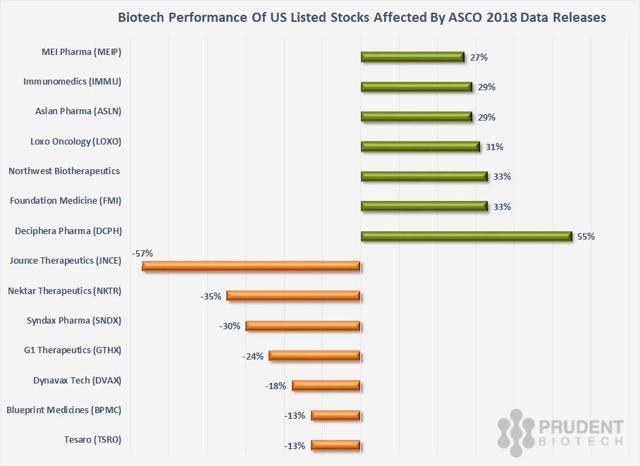 PrudentBiotech.com ~ Stock Performance during ASCO June 2018