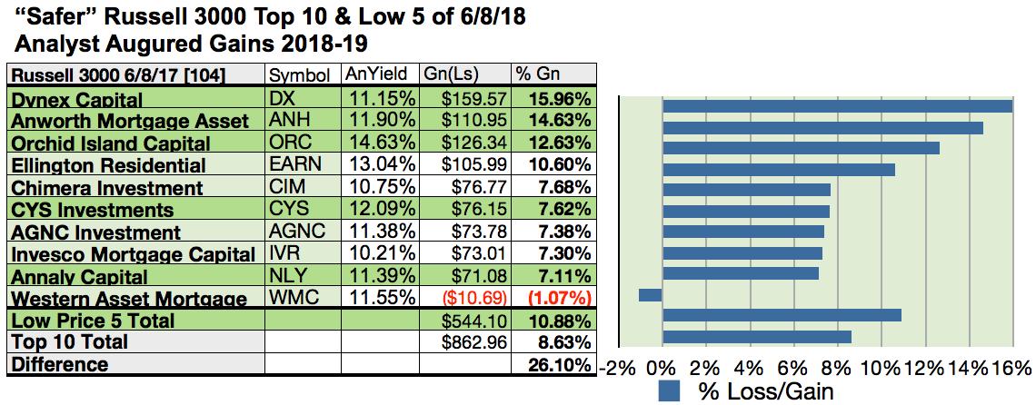 40 Russell 3000 Safer Dividend Stocks For June Seeking Alpha