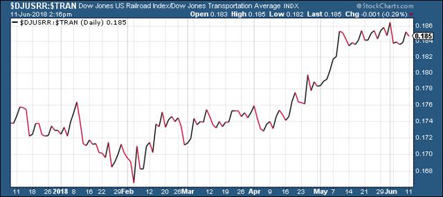 Dow Jones Railroad Index vs. Dow Jones Transportation Average