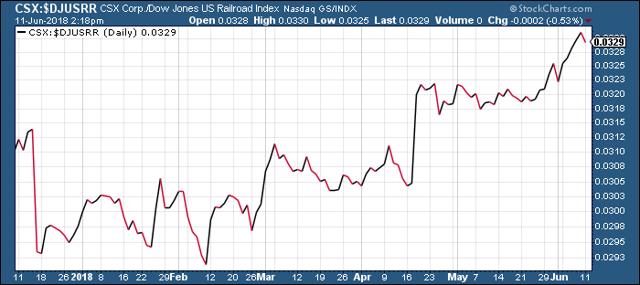 CSX Corp. vs. Dow Jones Railroad Index