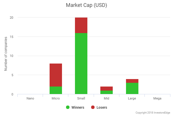 Low Risk Yield - Market Cap Analysis