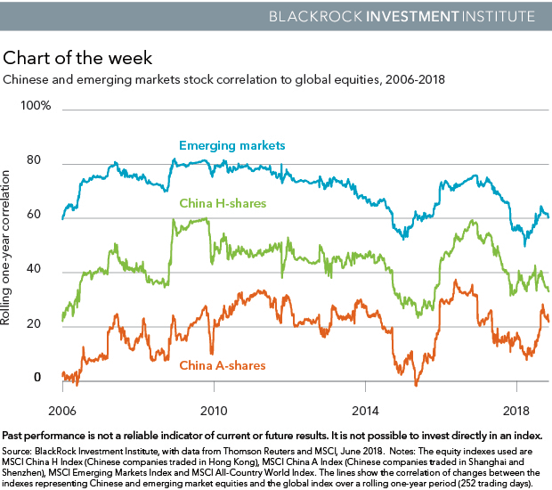 Chinese and emerging markets stock correlation to global equities, 2006-2018