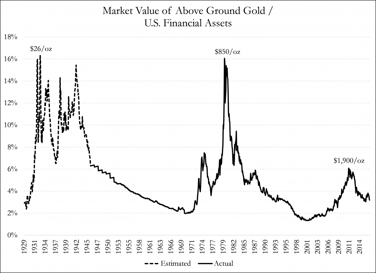 This Exhibit Shows The Market Value Of Above Ground Gold Vs That U S Financial Ets Including Equities And Debt