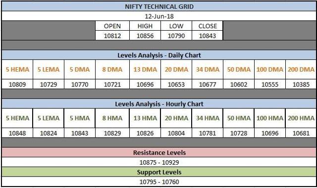 Nifty Technical Grid