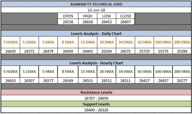 BankNifty Technical Grid