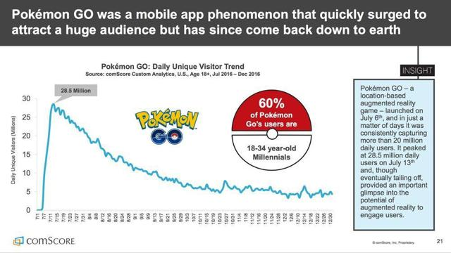 https://boygeniusreport.files.wordpress.com/2017/04/comscore-pokemon-go.jpg?quality=98&strip=all&strip=all