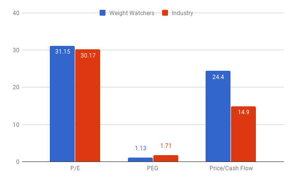 By The Numbers: Should You Buy Weight Watchers Stock