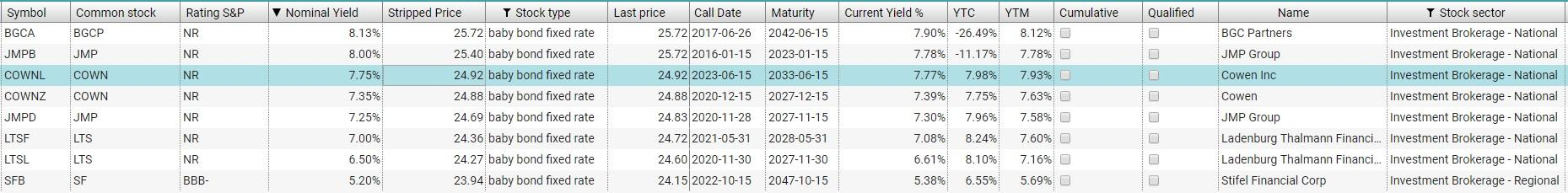Cowen This 775 New Baby Bond Has Begun Trading On The Nasdaq With