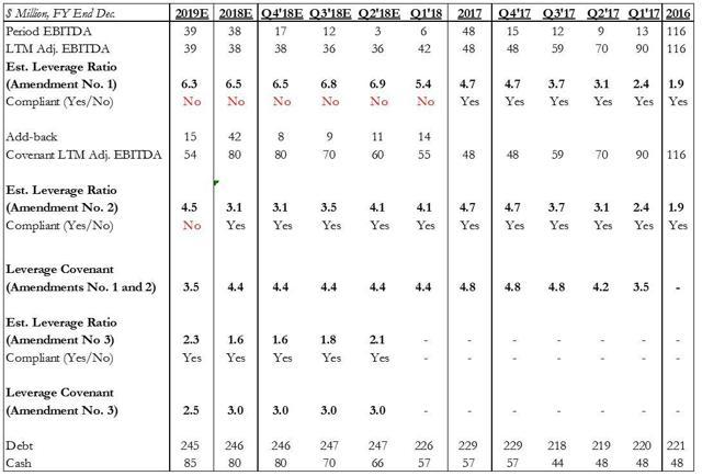 Figure 1. AVID Debt Increased, Covenants Loosened.