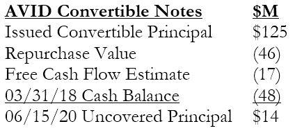 Figure 2. Path to Convertible Refinancing