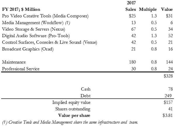 Figure 3. Sum of The Parts Valuation