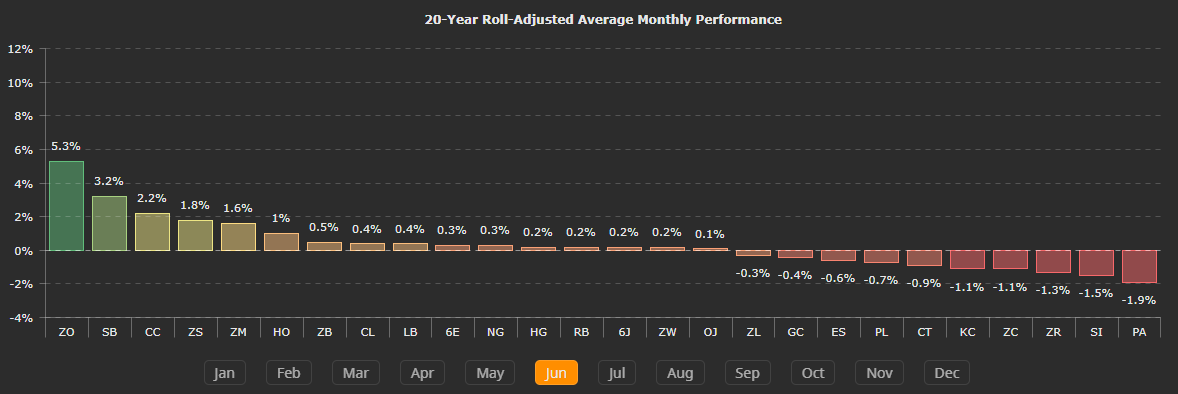 Natural Gas Monthly Roll Over Date