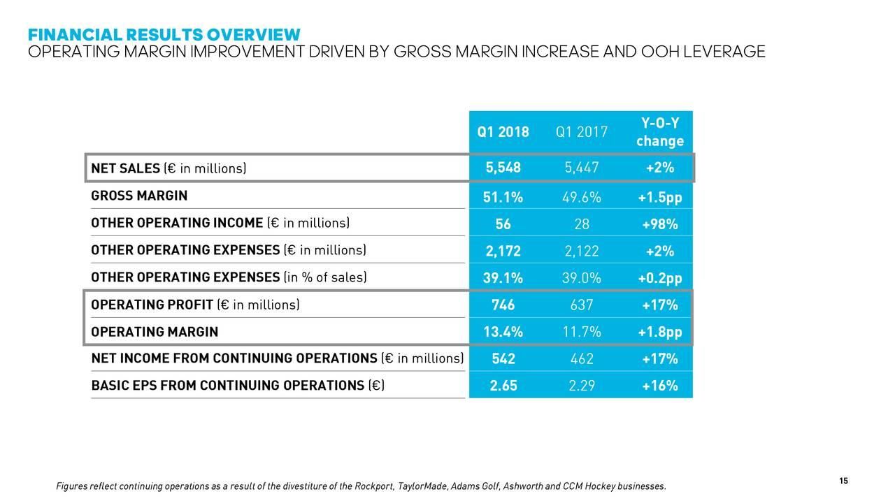 prezzo all'ingrosso prezzi incredibili prezzo basso adidas ag 2017 annual report off 53% - www.skolanlar.nu