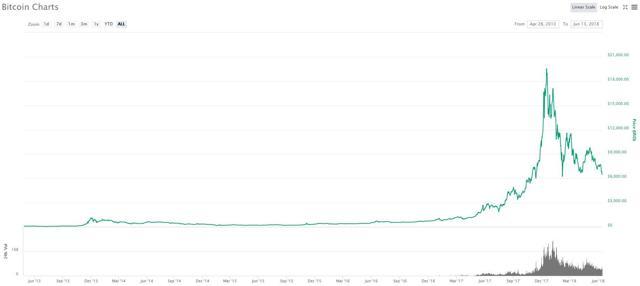bitcoin în egipt