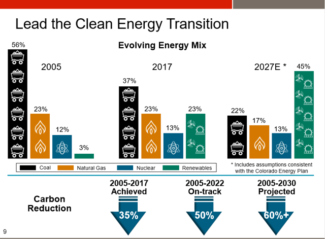 Xcel Energy Fuel Changes