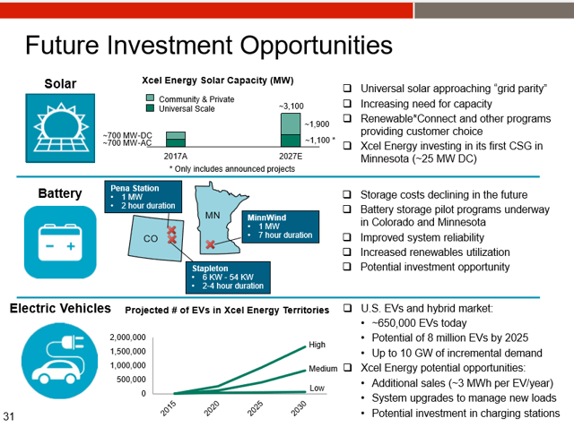 Xcel Energy Future Demands