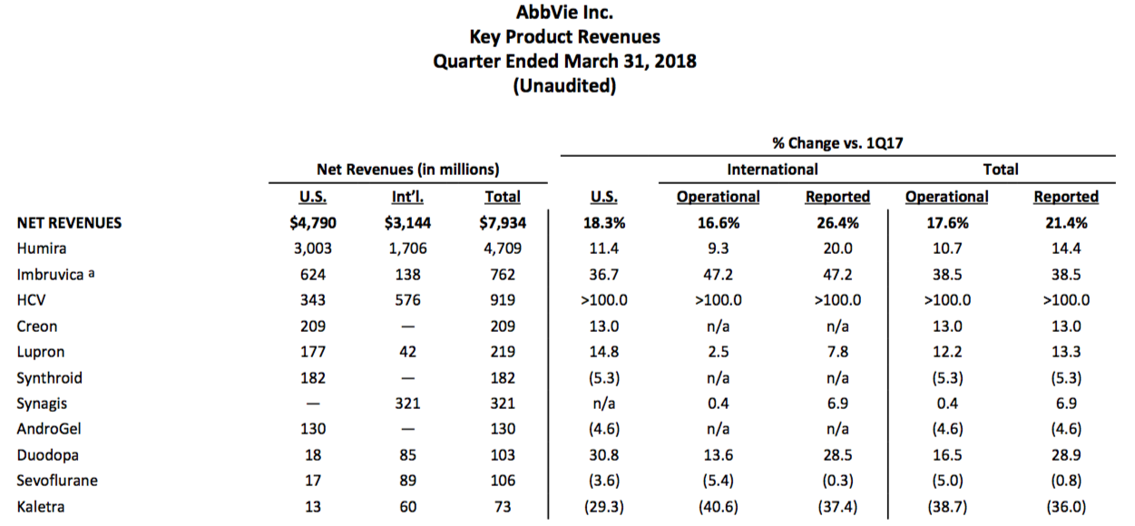 Abbvie Growth And Dividend In One Package Abbvie Inc Nyseabbv