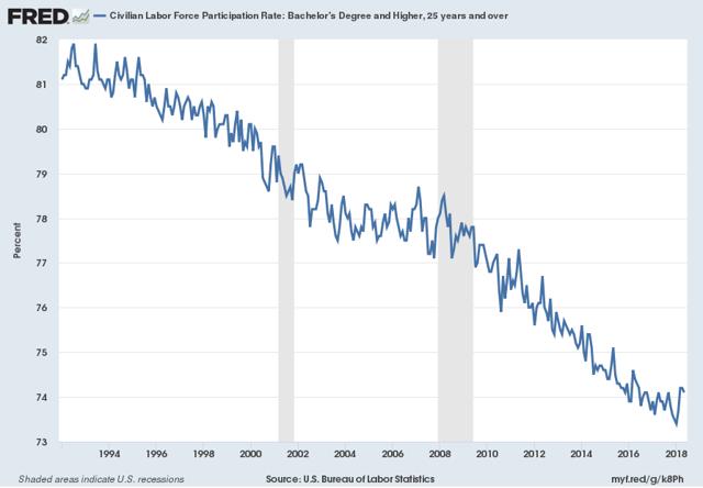 Civilian Labor Force Participation Rate: Bachelor