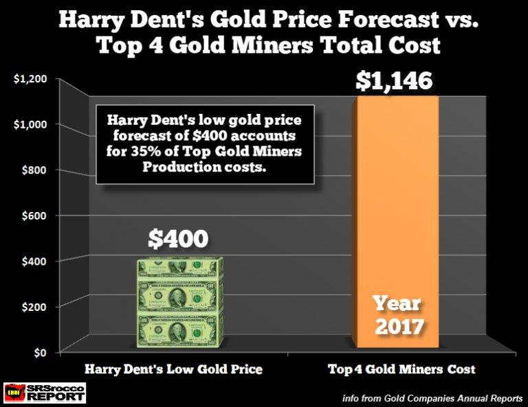 Dent S Failure To Understand How Energy Is Impacting The Gold Price And Everything Else Will Come Back Bite Him Hard In Future