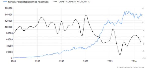 TurkeyForeignExchangeReserves.png