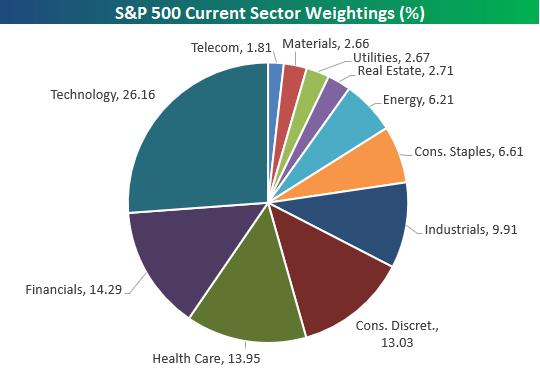 Non-Cyclical Stocks Investing