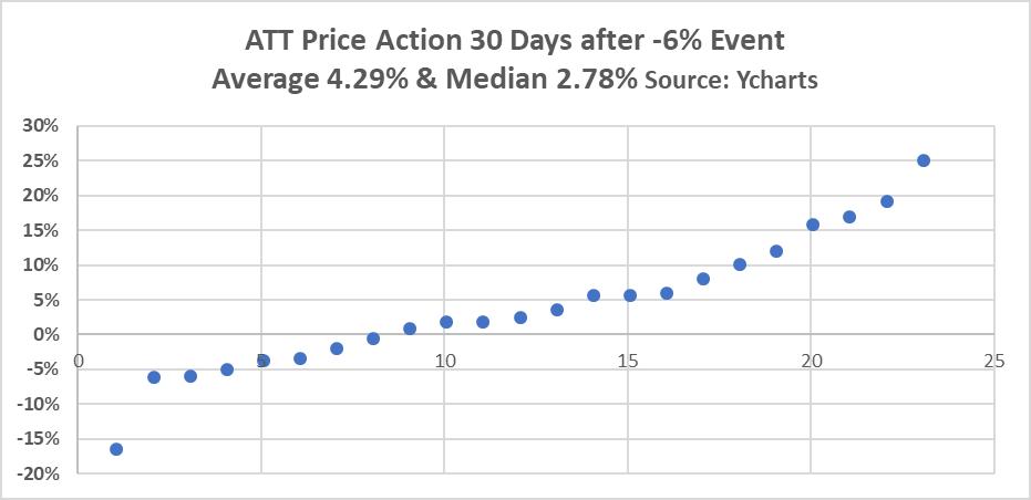 Atts 70 Short Term Trading Opportunity Att Inc Nyset
