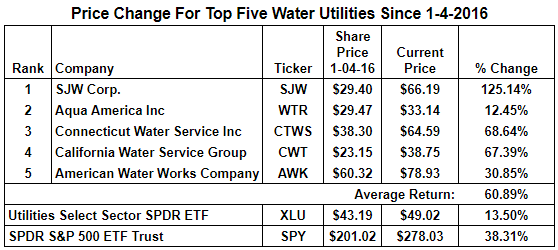 Water Utility Returns
