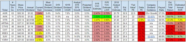 Water Utility Projected Returns