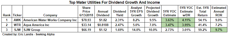 Top Water Utility Stocks For Dividend Growth And Income Seeking Alpha