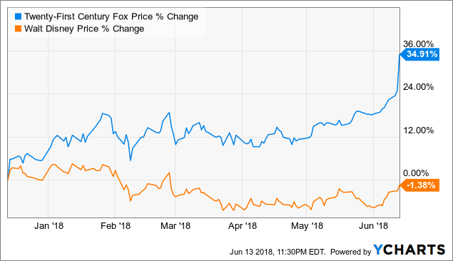 Hold On Tightly To Your Twenty First Century Fox Shares Twenty