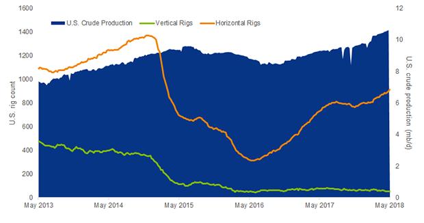 U.S. production levels