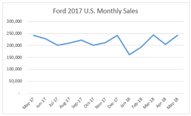 Ford Surprises With May Sales Report